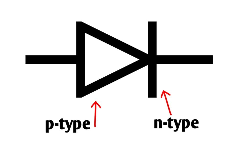 Introduction of Analog Electronic P N Junction Diode